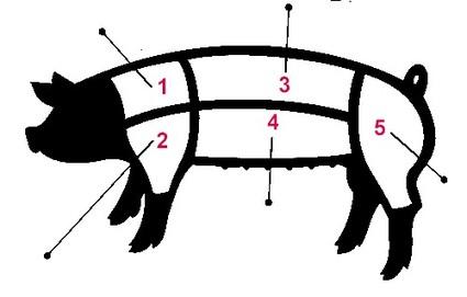 Porkcuts_2
